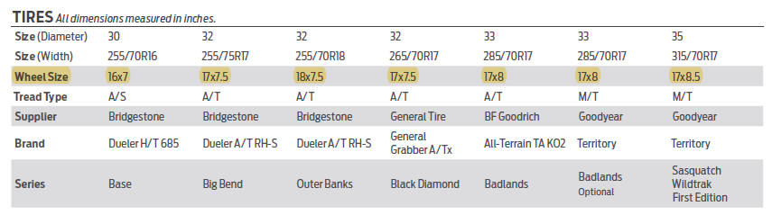 2021 Ford Bronco Wheels Sizes Offsets Specs chart.png