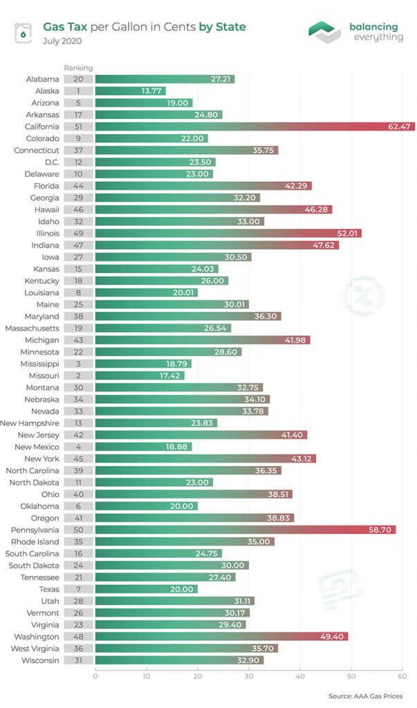 gas-tax-per-gallon-in-cents-by-state-603x1024.jpg